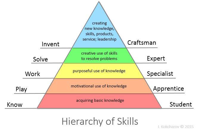 Kokcharov Skill Hierarchy 2015