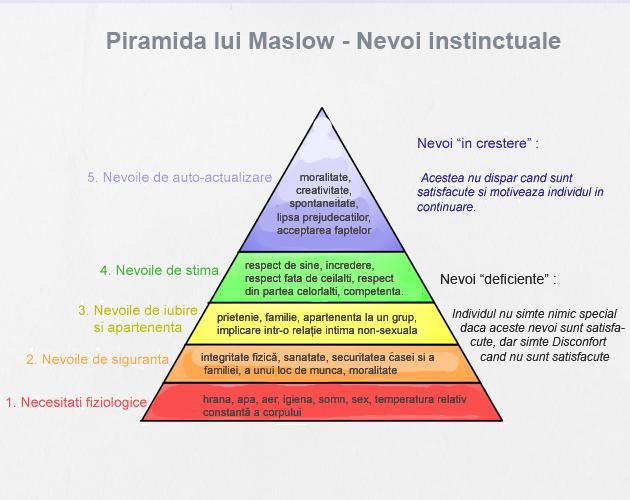 piramida-maslow